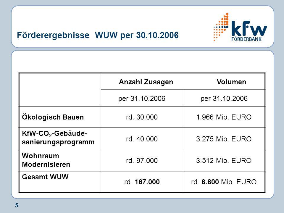Förderergebnisse WUW per 30.10.2006