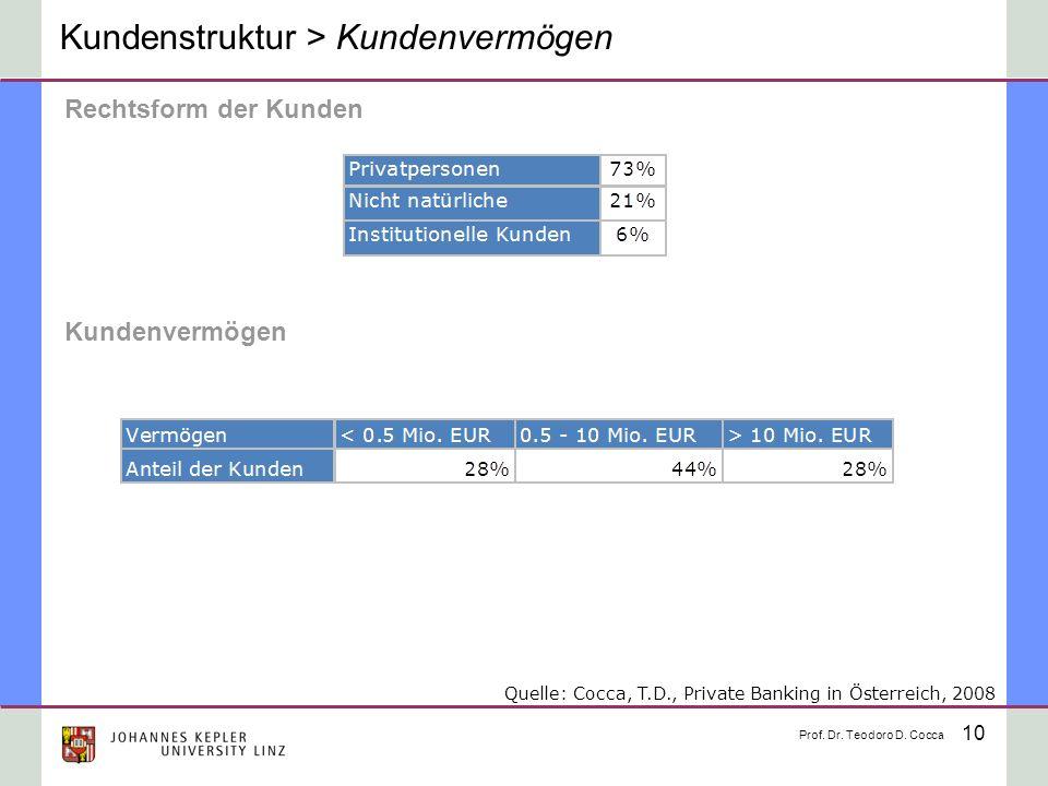 Kundenstruktur > Kundenvermögen