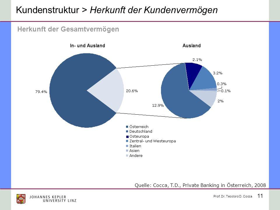 Kundenstruktur > Herkunft der Kundenvermögen