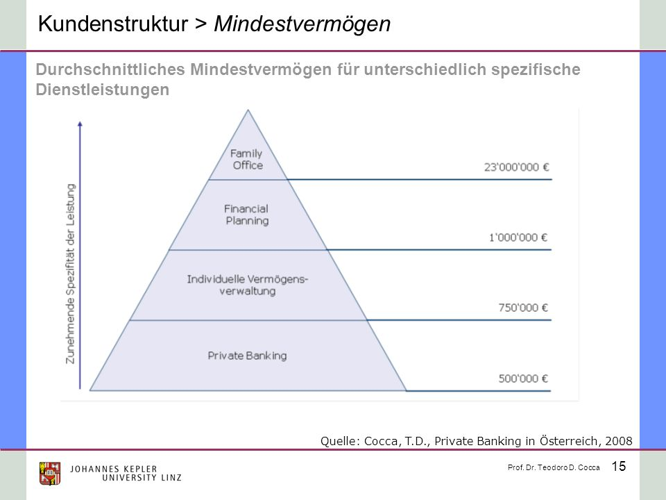 Kundenstruktur > Mindestvermögen