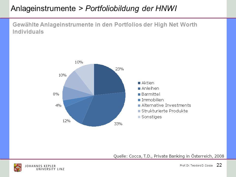 Anlageinstrumente > Portfoliobildung der HNWI