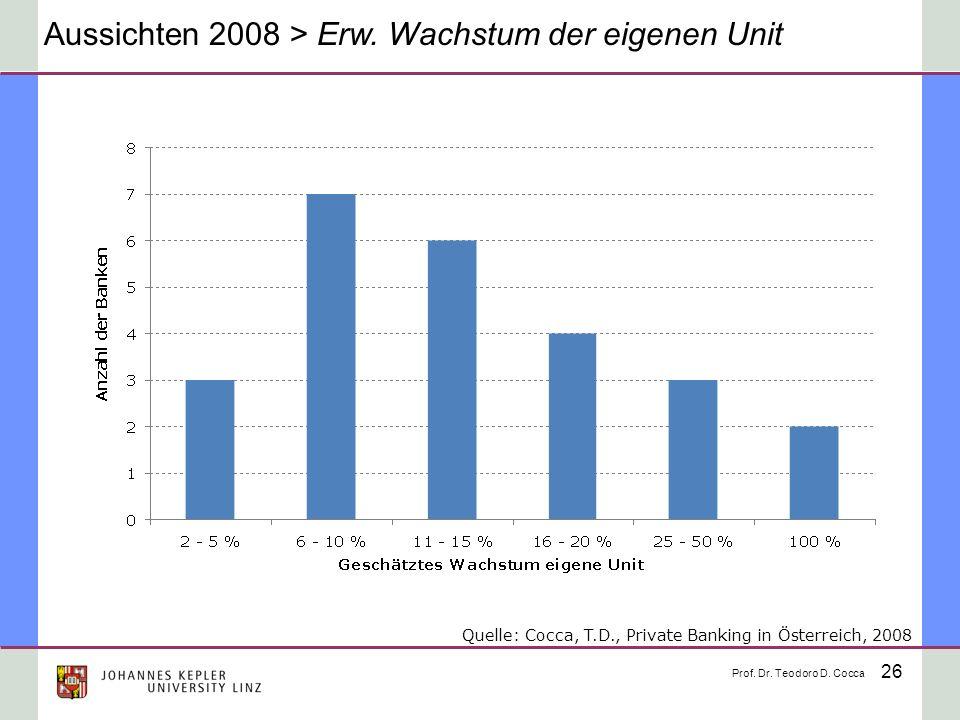Aussichten 2008 > Erw. Wachstum der eigenen Unit