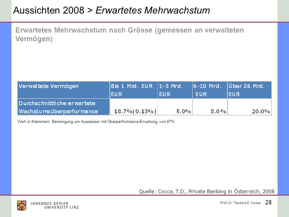 Aussichten 2008 > Erwartetes Mehrwachstum