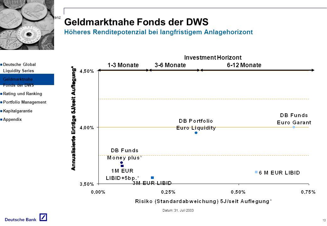 Geldmarktnahe Fonds der DWS Höheres Renditepotenzial bei langfristigem Anlagehorizont