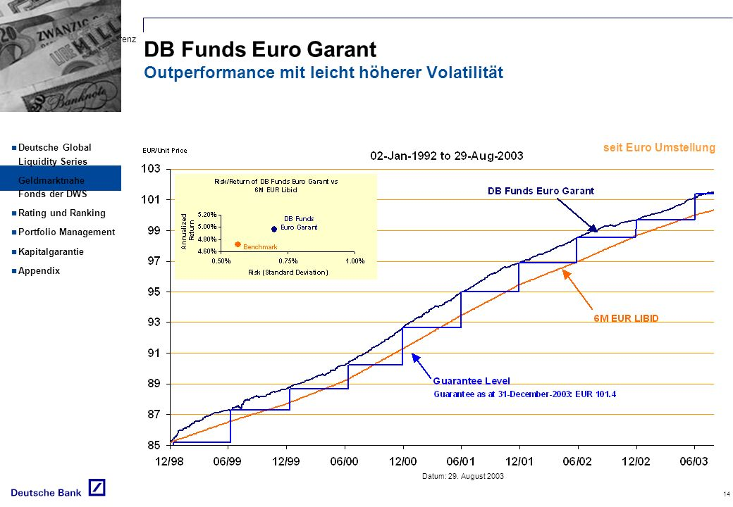 DB Funds Euro Garant Outperformance mit leicht höherer Volatilität