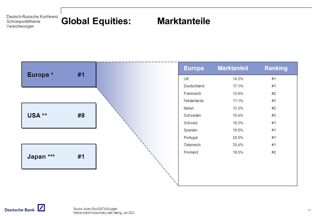 Global Equities: Marktanteile