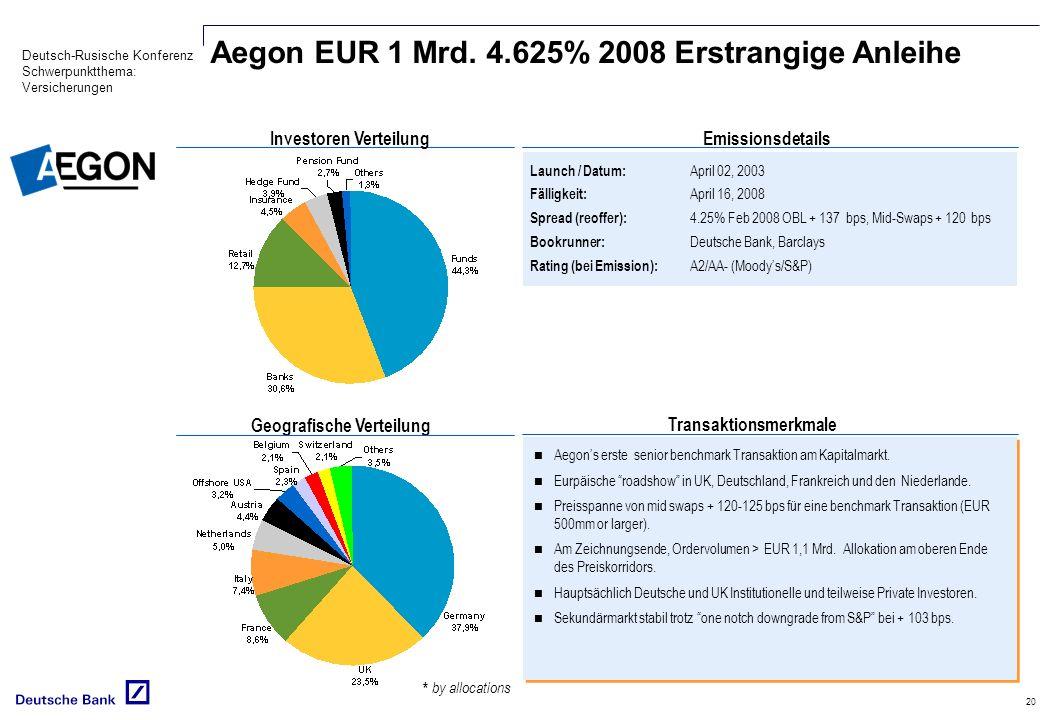 Investoren Verteilung Geografische Verteilung Transaktionsmerkmale