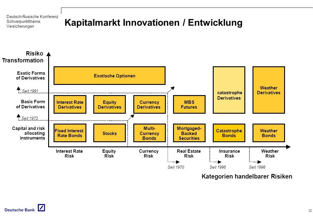 Kapitalmarkt Innovationen / Entwicklung