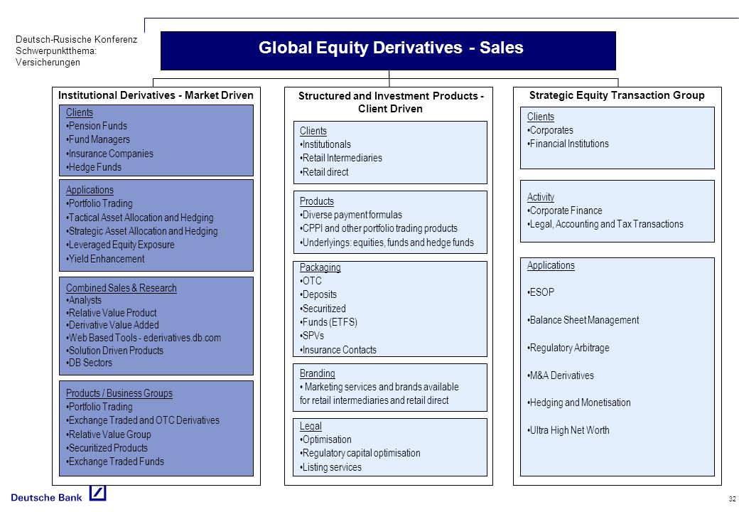 Institutional Derivatives - Market Driven