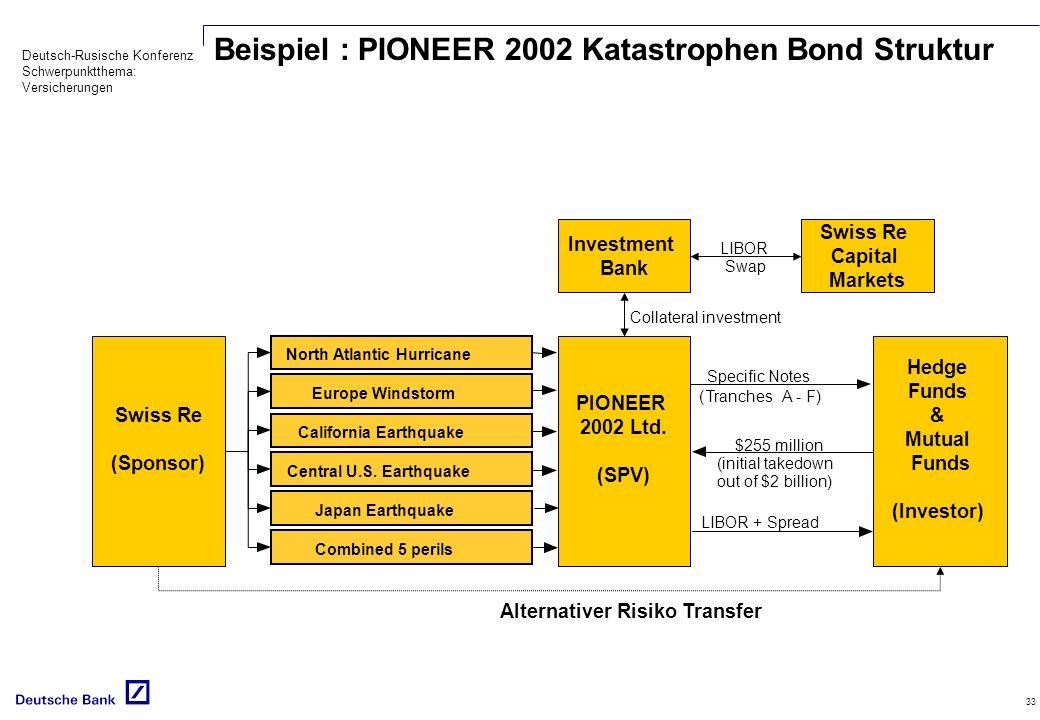 Beispiel : PIONEER 2002 Katastrophen Bond Struktur