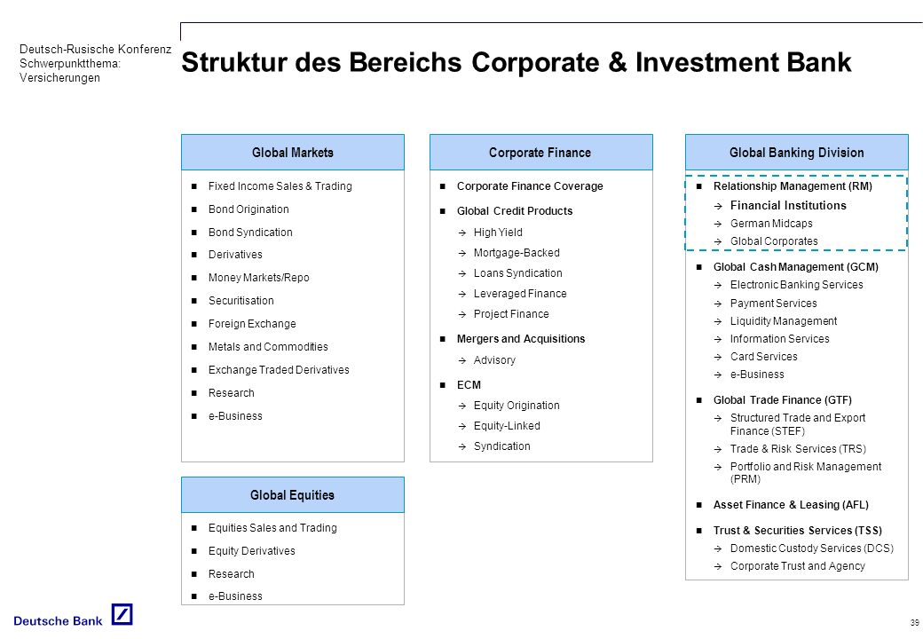 Struktur des Bereichs Corporate & Investment Bank