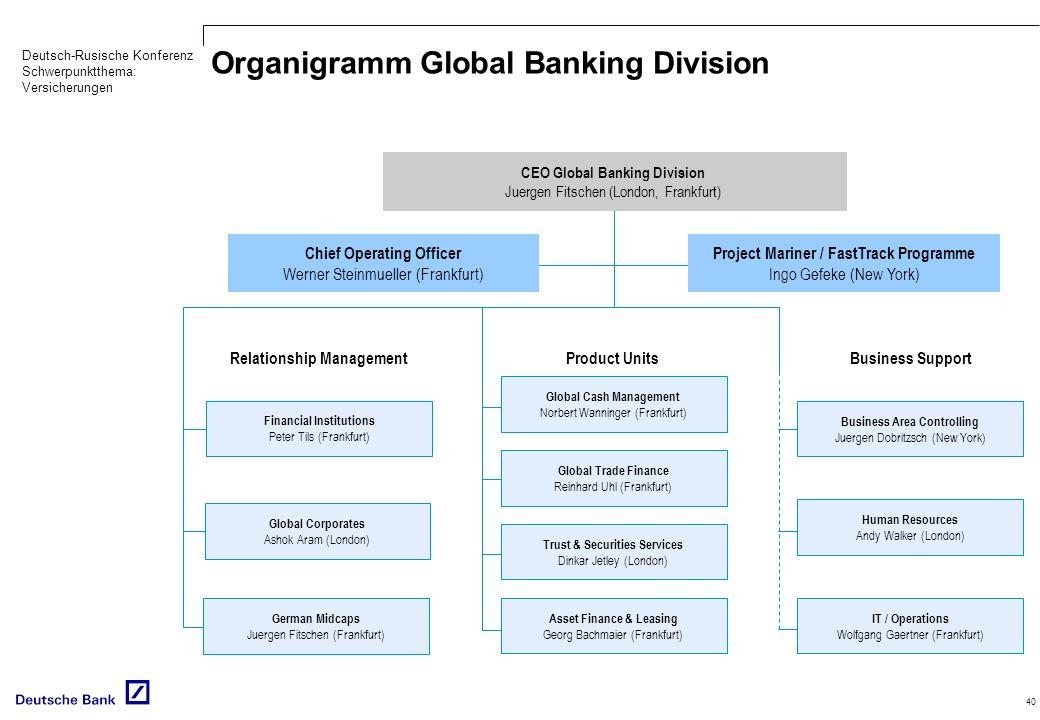 Organigramm Global Banking Division