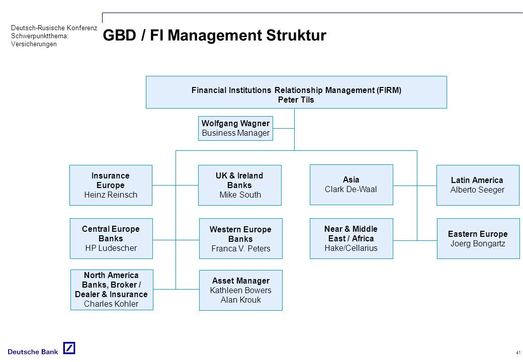 GBD / FI Management Struktur