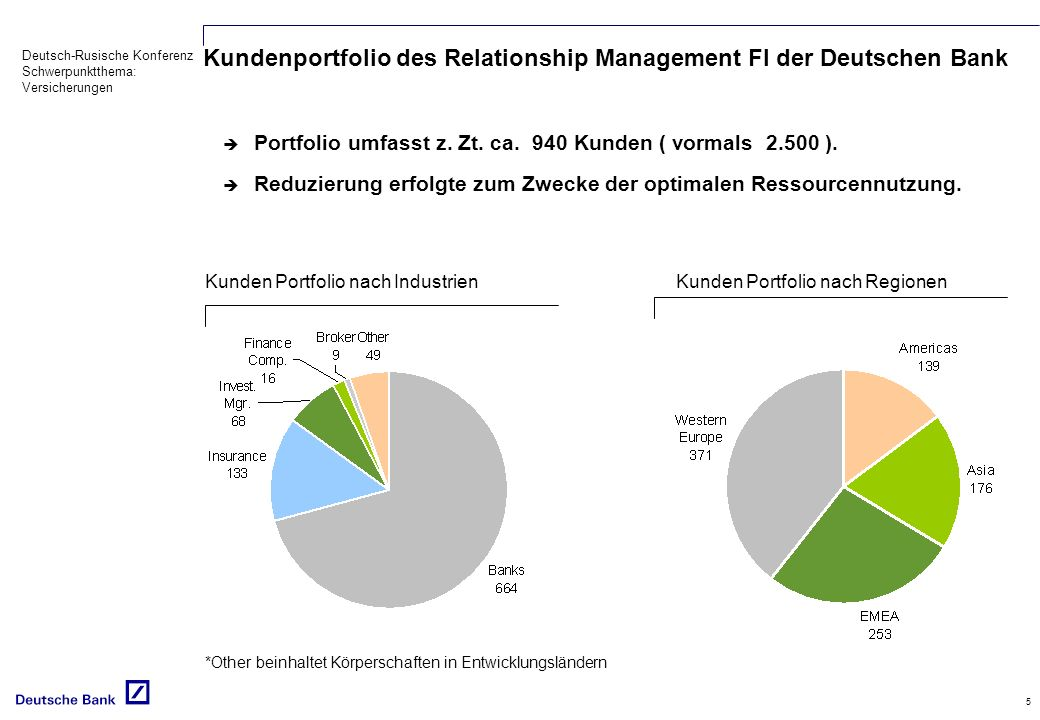 Kundenportfolio des Relationship Management FI der Deutschen Bank