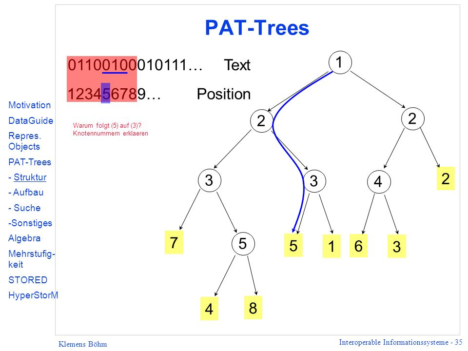 PAT-Trees 01100100010111… Text 1 123456789… Position 2 2 3 3 2 4 7 5 5