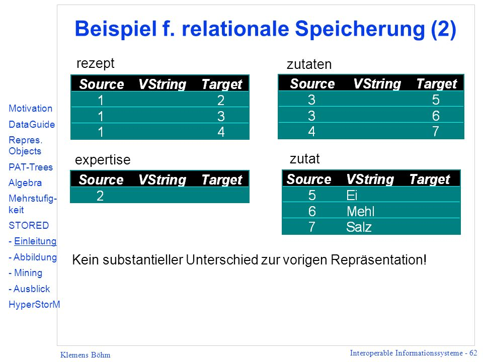 Beispiel f. relationale Speicherung (2)