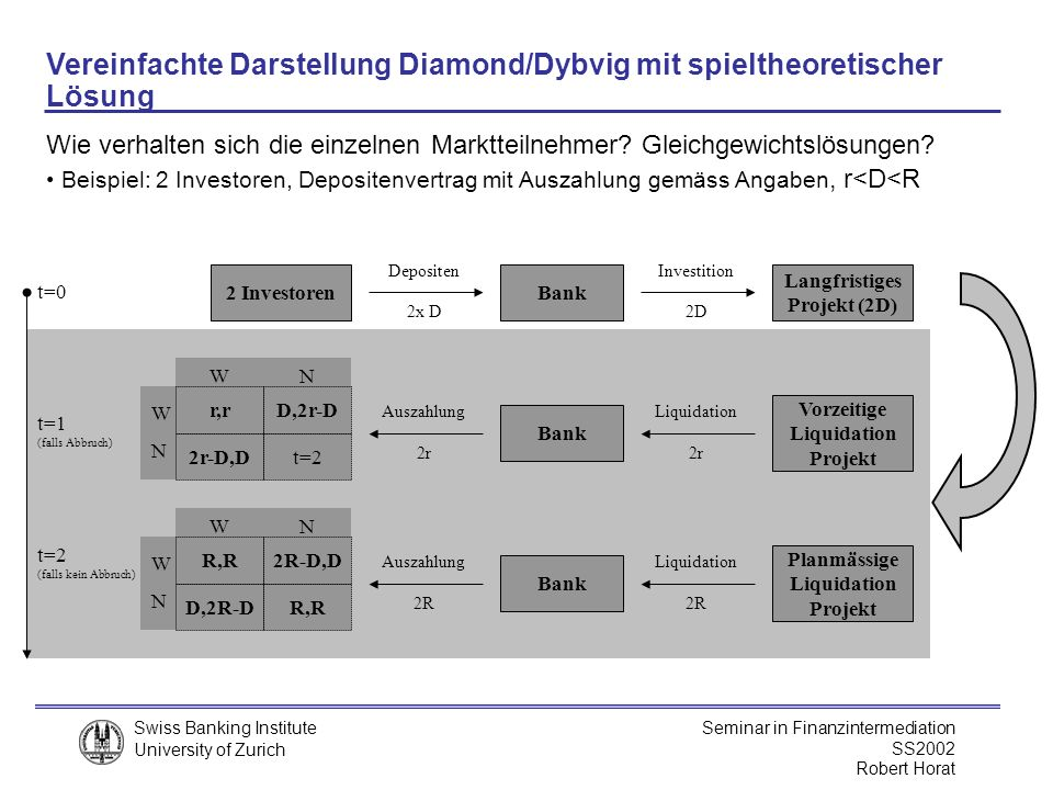 Vereinfachte Darstellung Diamond/Dybvig mit spieltheoretischer Lösung
