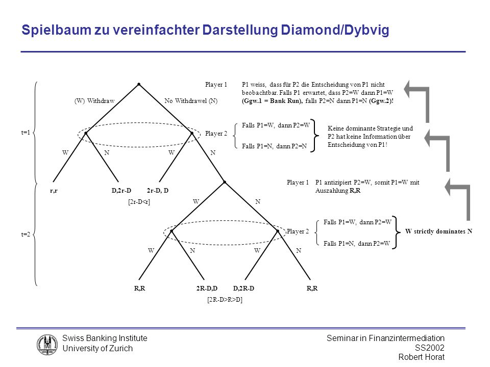 Spielbaum zu vereinfachter Darstellung Diamond/Dybvig