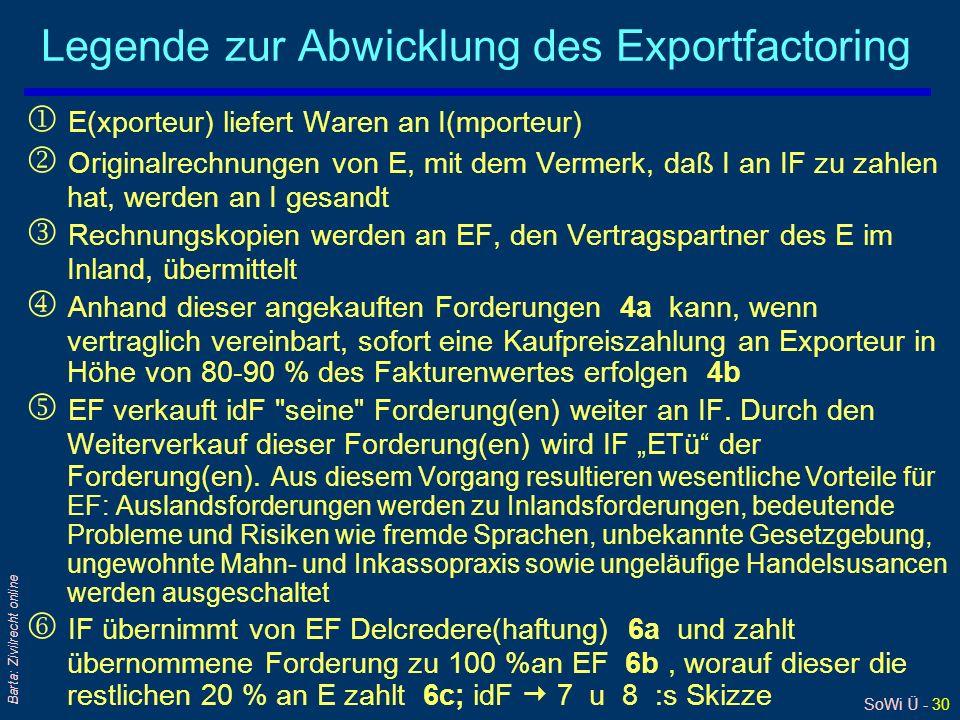 Legende zur Abwicklung des Exportfactoring