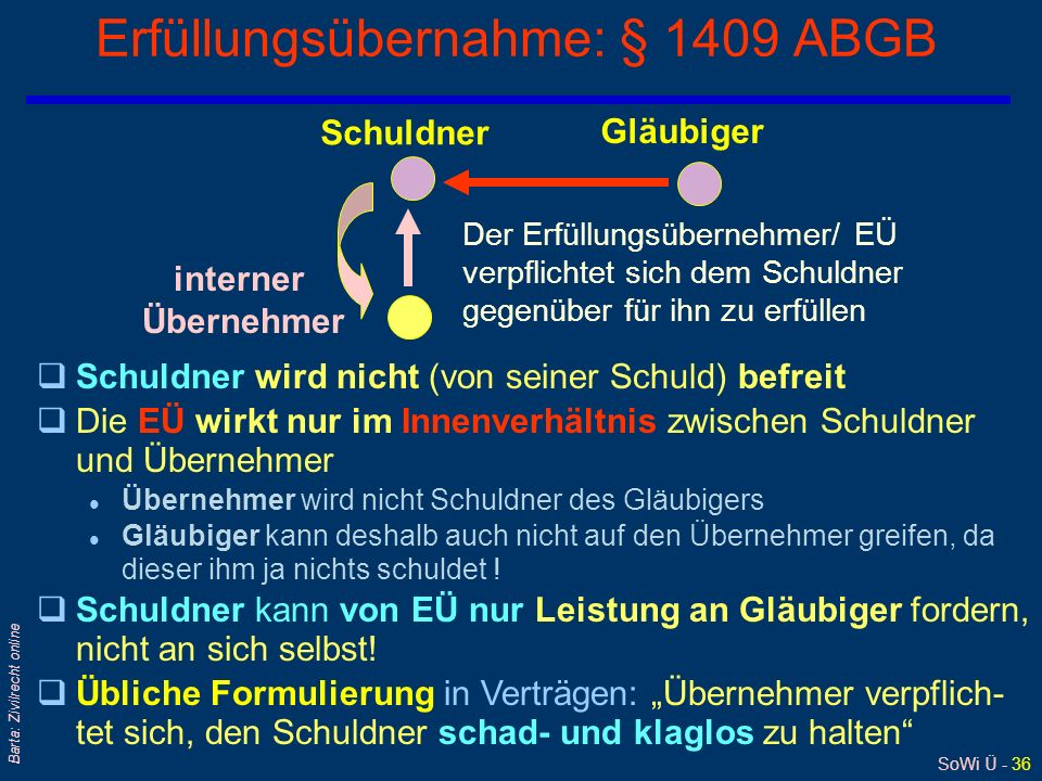 Erfüllungsübernahme: § 1409 ABGB