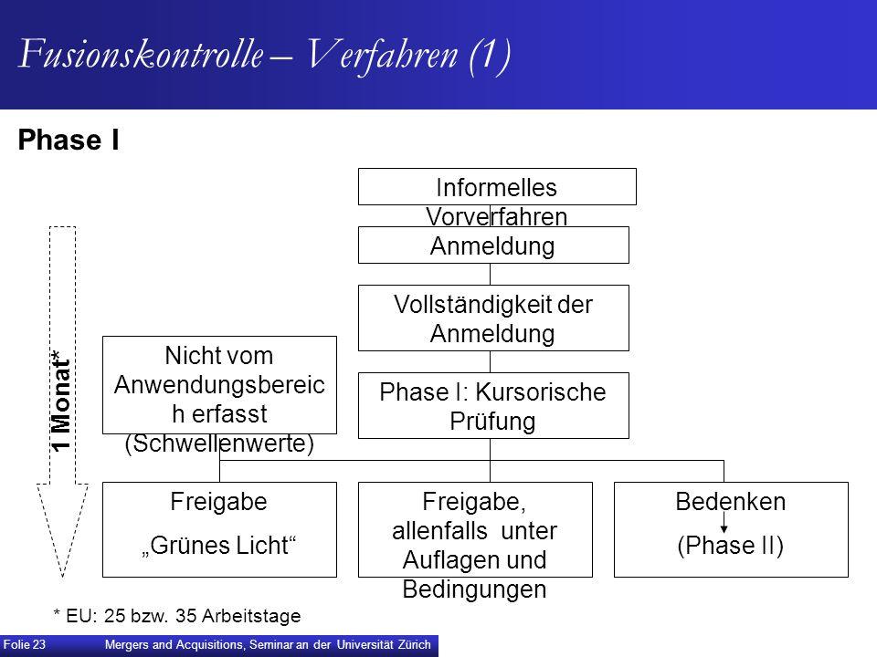 Fusionskontrolle – Verfahren (1)