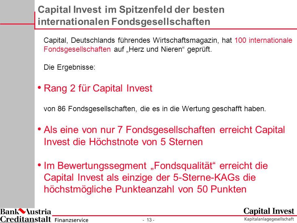 Rang 2 für Capital Invest
