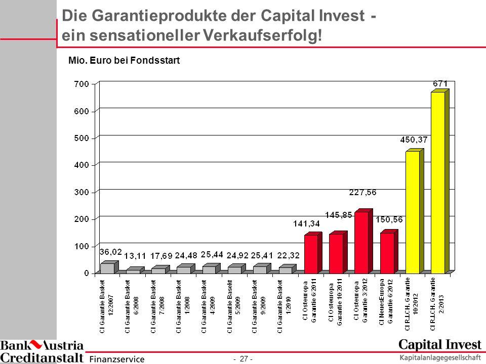 Die Garantieprodukte der Capital Invest - ein sensationeller Verkaufserfolg!