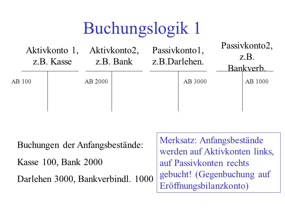 Buchungslogik 1 Passivkonto2, z.B. Bankverb. Aktivkonto 1, z.B. Kasse