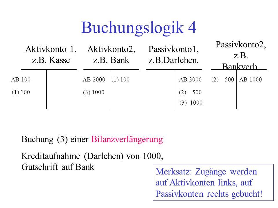 Buchungslogik 4 Passivkonto2, z.B. Bankverb. Aktivkonto 1, z.B. Kasse
