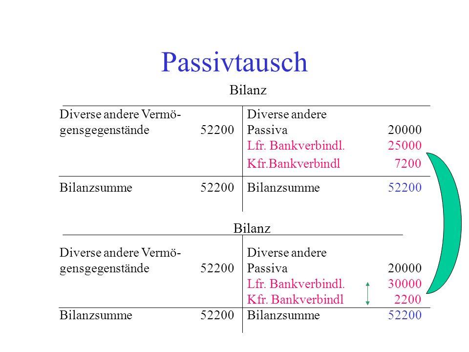 Passivtausch Bilanz Bilanz