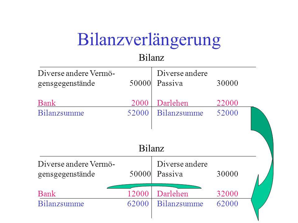 Bilanzverlängerung Bilanz Bilanz