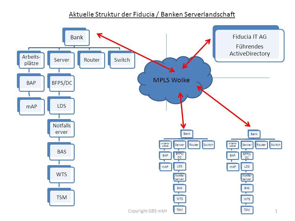 Aktuelle Struktur der Fiducia / Banken Serverlandschaft