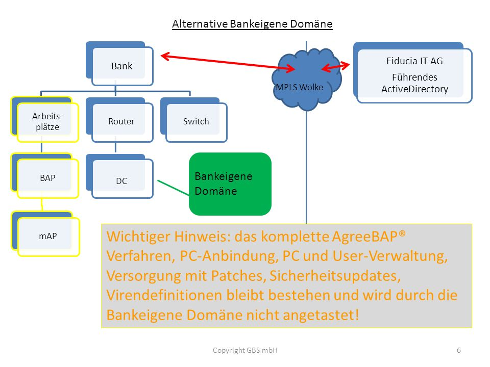 Bank Arbeits-plätze. BAP. mAP. Router. DC. Switch. Alternative Bankeigene Domäne. Fiducia IT AG.