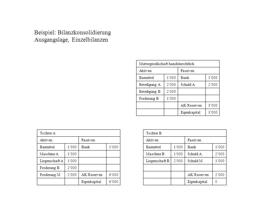 Beispiel: Bilanzkonsolidierung Ausgangslage, Einzelbilanzen