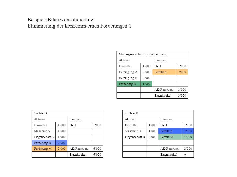 Beispiel: Bilanzkonsolidierung Eliminierung der konzerninternen Forderungen 1