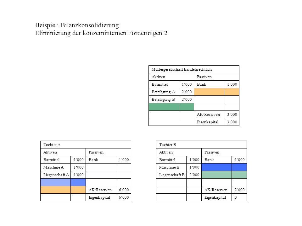 Beispiel: Bilanzkonsolidierung Eliminierung der konzerninternen Forderungen 2