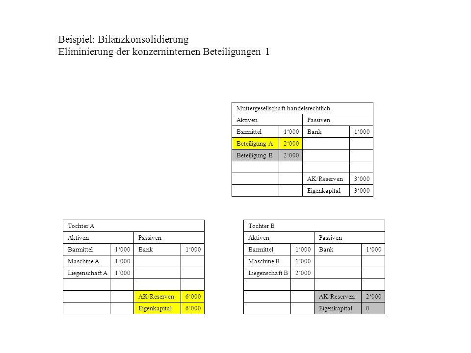 Beispiel: Bilanzkonsolidierung Eliminierung der konzerninternen Beteiligungen 1