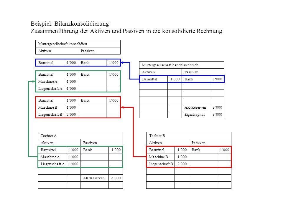 Beispiel: Bilanzkonsolidierung Zusammenführung der Aktiven und Passiven in die konsolidierte Rechnung