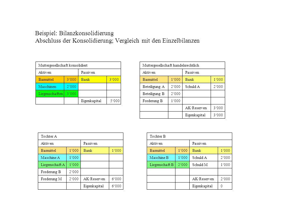 Beispiel: Bilanzkonsolidierung Abschluss der Konsolidierung; Vergleich mit den Einzelbilanzen