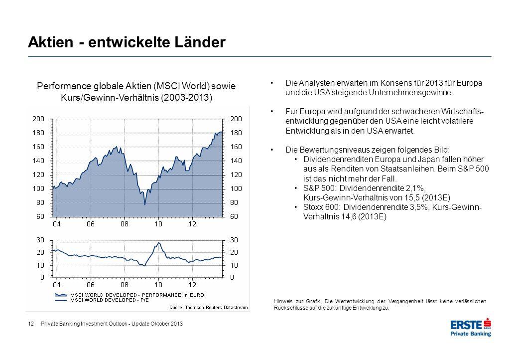 Aktien - entwickelte Länder