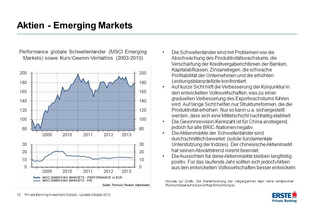 Aktien - Emerging Markets