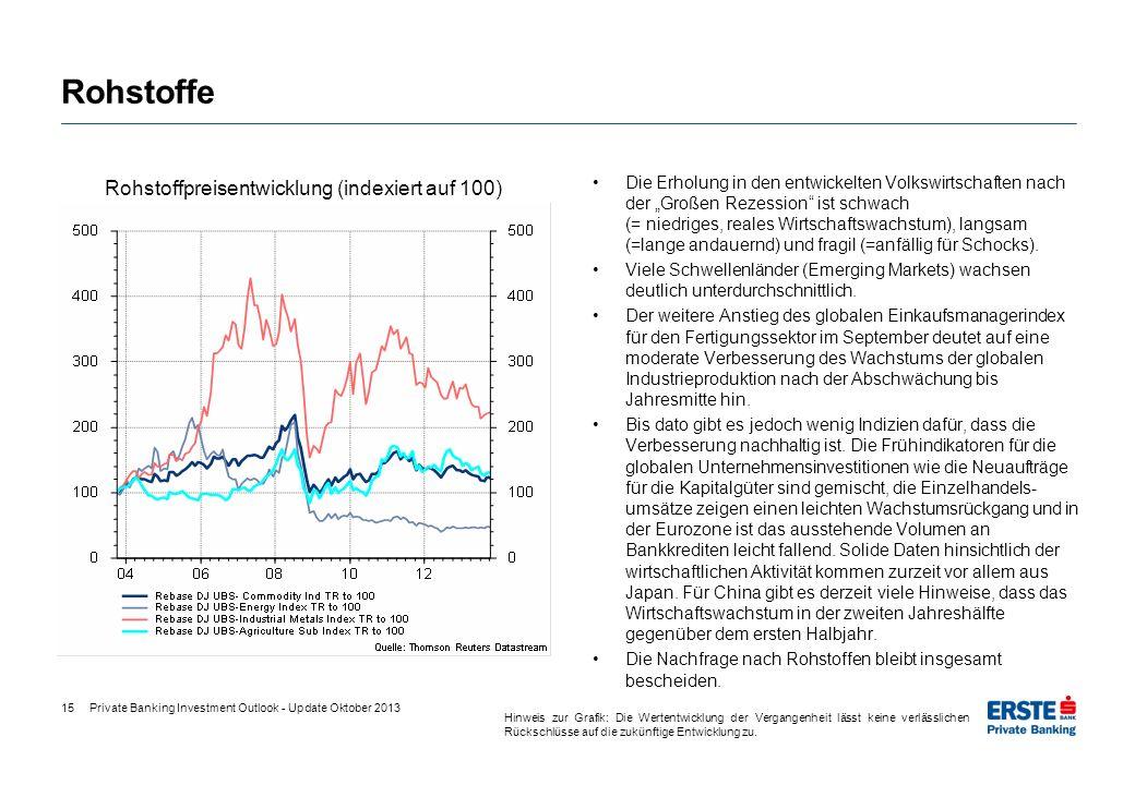 Rohstoffpreisentwicklung (indexiert auf 100)