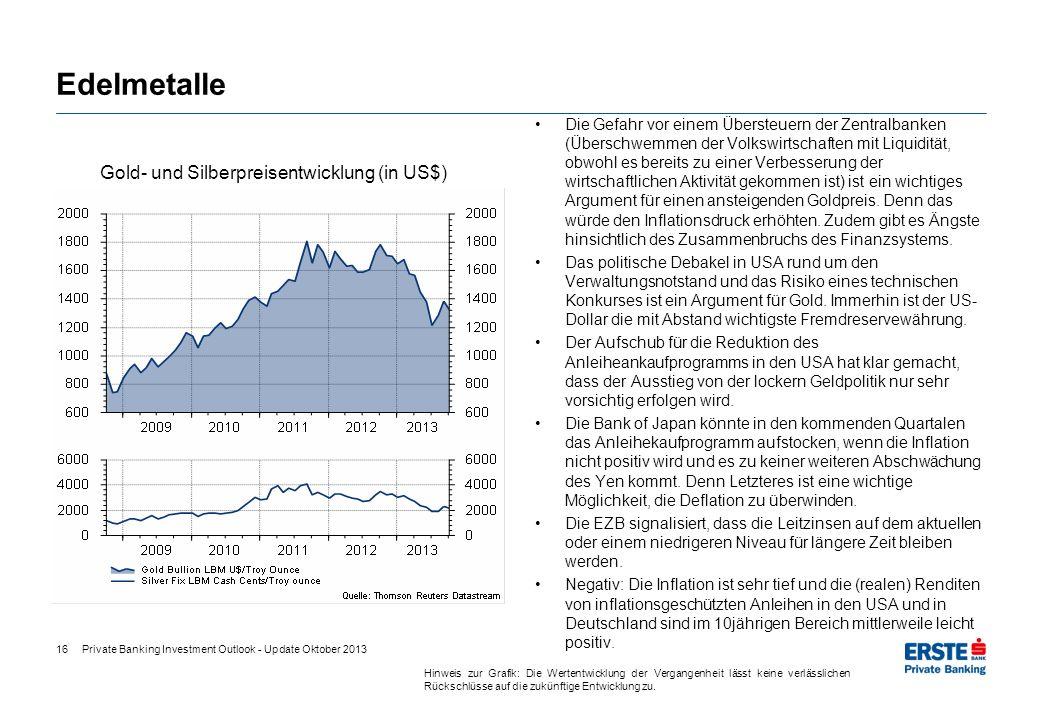 Gold- und Silberpreisentwicklung (in US$)