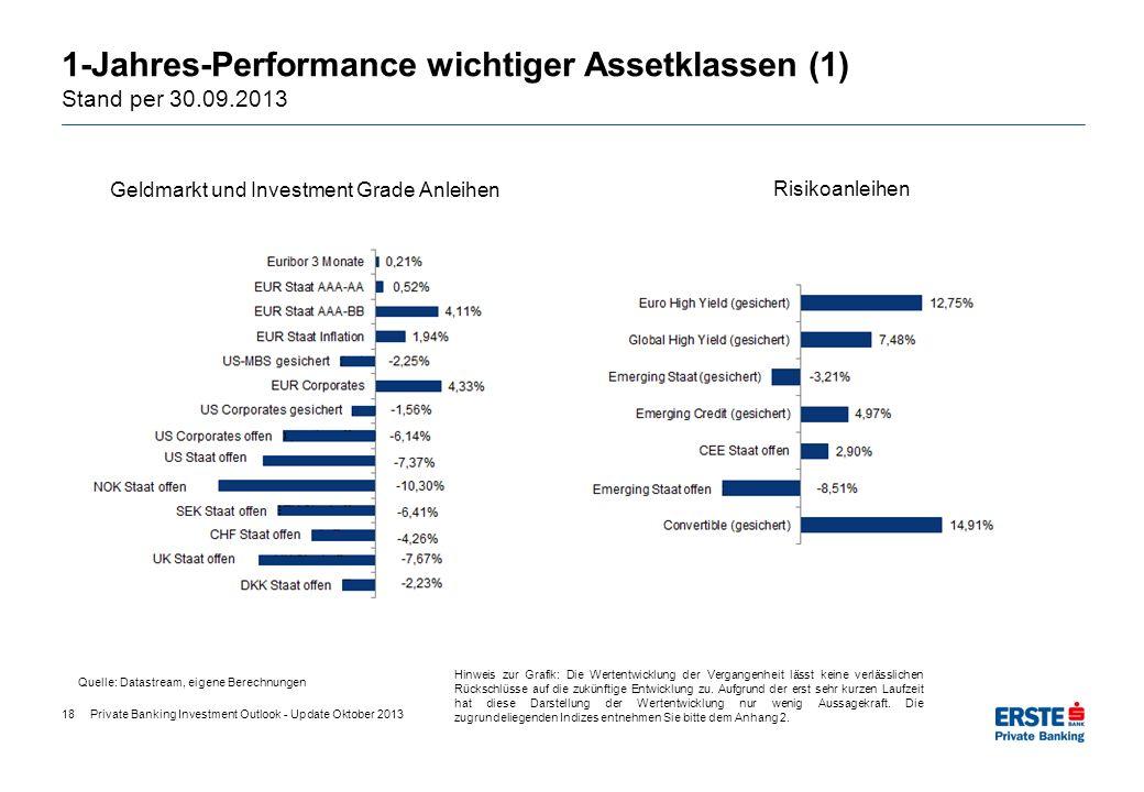1-Jahres-Performance wichtiger Assetklassen (1) Stand per 30.09.2013