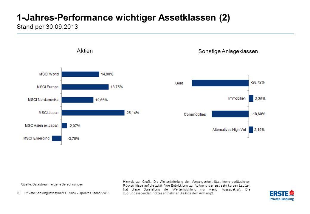 1-Jahres-Performance wichtiger Assetklassen (2) Stand per 30.09.2013