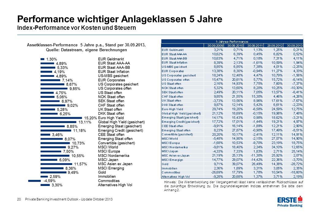 Performance wichtiger Anlageklassen 5 Jahre Index-Performance vor Kosten und Steuern