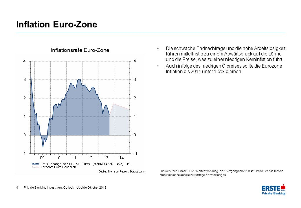 Inflationsrate Euro-Zone