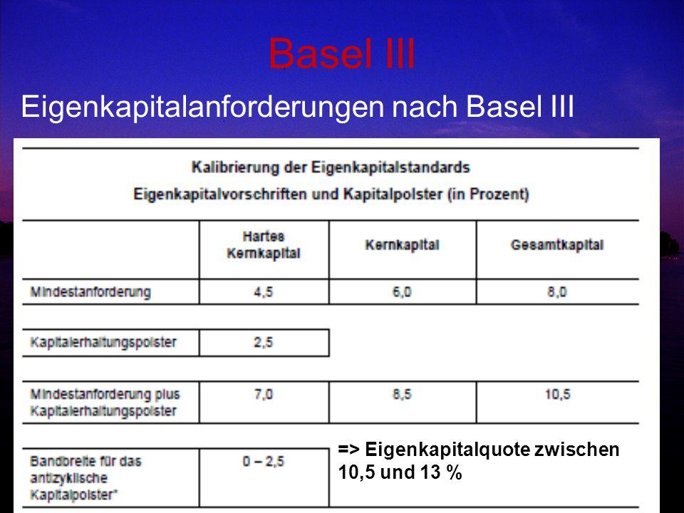 Basel III Eigenkapitalanforderungen nach Basel III