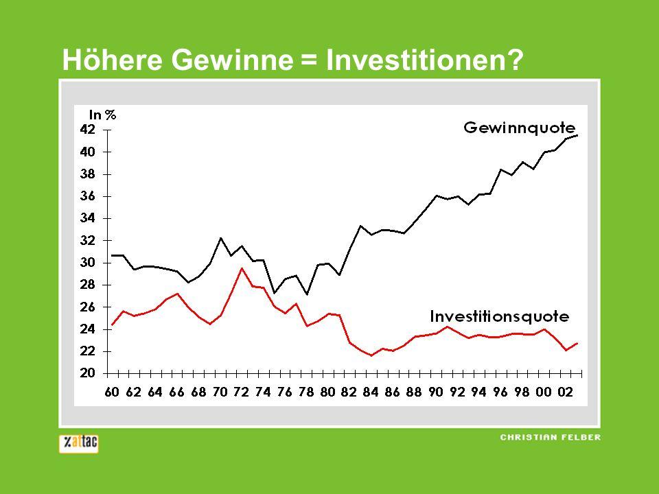 Höhere Gewinne = Investitionen