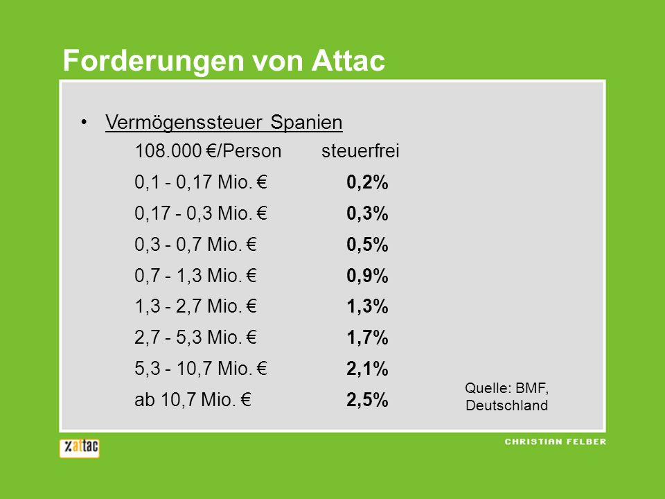 Quelle: BMF, Deutschland